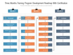 Three Months Training Program Development Roadmap With Certification Topics
