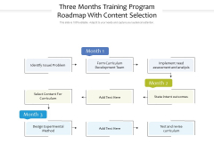 Three Months Training Program Roadmap With Content Selection Structure
