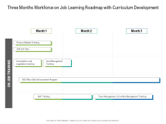 Three Months Workforce On Job Learning Roadmap With Curriculum Development Template