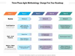 Three Phase Agile Methodology Change Five Year Roadmap Topics