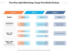 Three Phase Agile Methodology Change Three Months Roadmap Demonstration