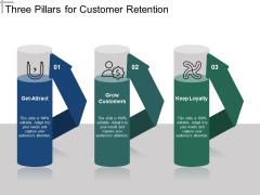 Three Pillars For Customer Retention Ppt Powerpoint Presentation Portfolio Format Ideas
