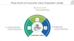 Three Points Of Consumer Value Proposition Model Ppt PowerPoint Presentation File Topics PDF