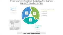 Three Segment Pie Chart Illustrating The Business Unique Selling Proposition Ppt PowerPoint Presentation Icon Example File PDF