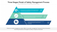 Three Stages Model Of Safety Management Process Ppt PowerPoint Presentation Professional Brochure PDF