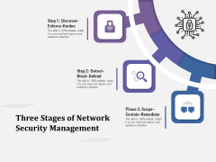 Three Stages Of Network Security Management Ppt PowerPoint Presentation Layouts Influencers PDF