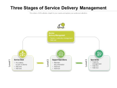 Three Stages Of Service Delivery Management Ppt PowerPoint Presentation Layouts Portfolio PDF