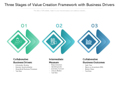 Three Stages Of Value Creation Framework With Business Drivers Ppt PowerPoint Presentation Outline Examples PDF