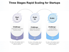 Three Stages Rapid Scaling For Startups Ppt PowerPoint Presentation Professional Show