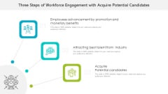 Three Steps Of Workforce Engagement With Acquire Potential Candidates Ppt Pictures Icons PDF