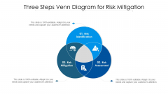 Three Steps Venn Diagram For Risk Mitigation Ppt PowerPoint Presentation Layouts Graphics Pictures PDF