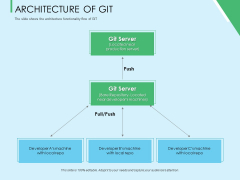 Three Trees Architecture Of Git Ppt Show Gridlines PDF