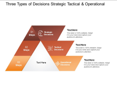 three types of decisions strategic tactical and operational ppt powerpoint presentation slides inspiration