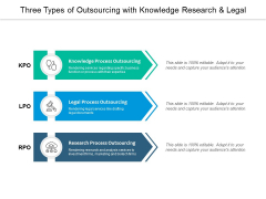 Three Types Of Outsourcing With Knowledge Research And Legal Ppt PowerPoint Presentation Outline Images