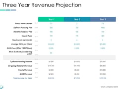 Three Year Revenue Projection Ppt PowerPoint Presentation Pictures Smartart