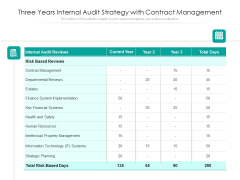 Three Years Internal Audit Strategy With Contract Management Ppt PowerPoint Presentation Infographics Deck PDF