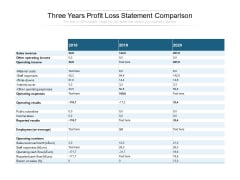 Three Years Profit Loss Statement Comparison Ppt PowerPoint Presentation Professional Design Templates