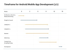 Timeframe For Android Mobile App Development Networking Ppt PowerPoint Presentation Pictures Background Designs