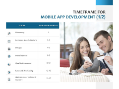 Timeframe For Mobile App Development Ppt PowerPoint Presentation Gallery Guide