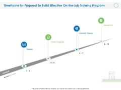 Timeframe For Proposal To Build Effective On The Job Training Program Ppt Layouts Graphics PDF