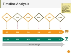 Timeline Analysis Ppt PowerPoint Presentation Summary Visuals