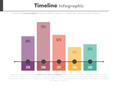 Timeline Bar Graph For Yearly Planning Powerpoint Slides