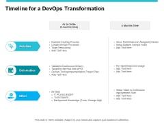 Timeline For A Devops Transformation Ppt PowerPoint Presentation Pictures Samples