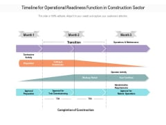 Timeline For Operational Readiness Function In Construction Sector Ppt PowerPoint Presentation Infographic Template Layout PDF