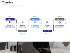 Timeline For Process Change Proposal Ppt Powerpoint Presentation Summary Example