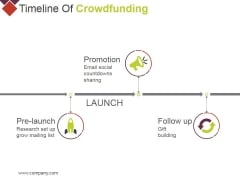 Timeline Of Crowdfunding Ppt PowerPoint Presentation Infographic Template Template