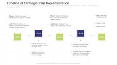 Timeline Of Strategic Plan Implementation Download PDF