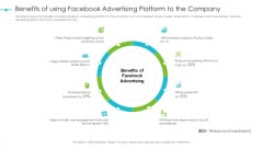 Tools For Improving Sales Plan Effectiveness Benefits Of Using Facebook Advertising Platform To The Company Graphics PDF