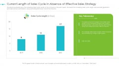 Tools For Improving Sales Plan Effectiveness Current Length Of Sales Cycle In Absence Of Effective Sales Strategy Formats PDF