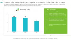 Tools For Improving Sales Plan Effectiveness Current Sales Revenue Of The Company In Absence Of Effective Sales Strategy Download PDF
