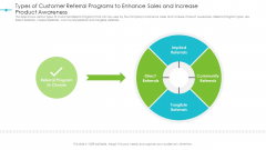 Tools For Improving Sales Plan Effectiveness Types Of Customer Referral Programs To Enhance Sales And Increase Product Awareness Structure PDF
