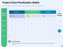 Tools For Prioritization Project Deal Prioritization Matrix Ppt PowerPoint Presentation Infographic Template Elements PDF