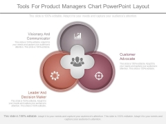 Tools For Product Managers Chart Powerpoint Layout