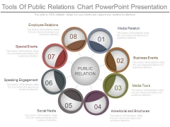 Tools Of Public Relations Chart Powerpoint Presentation