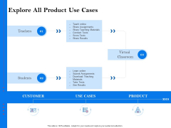Tools To Identify Market Opportunities For Business Growth Explore All Product Use Cases Information PDF