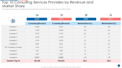 Top 10 Consulting Services Providers By Revenue And Market Share Formats PDF