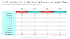 Top 10 Consulting Services Providers By Revenue And Market Share Ideas PDF