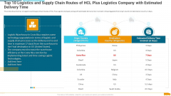 Top 10 Logistics And Supply Chain Routes Of Hcl Plus Logistics Company With Estimated Delivery Time Mockup PDF