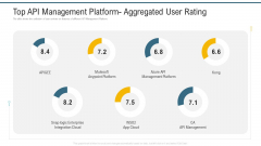 Top API Management Platform Aggregated User Rating Ppt Gallery Example PDF