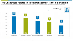 Top Challenges Related To Talent Management In The Organization Ppt Visual Aids Gallery PDF