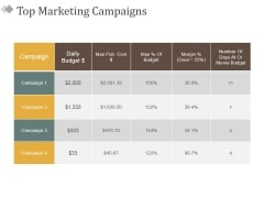 Top Marketing Campaigns Ppt PowerPoint Presentation Infographics Ideas