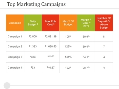 Top Marketing Campaigns Ppt PowerPoint Presentation Pictures Ideas