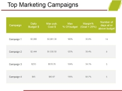 Top Marketing Campaigns Ppt PowerPoint Presentation Portfolio Themes
