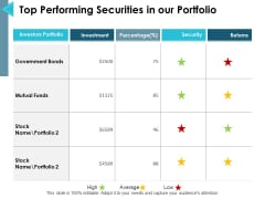 Top Performing Securities In Our Portfolio Ppt PowerPoint Presentation Ideas Slides