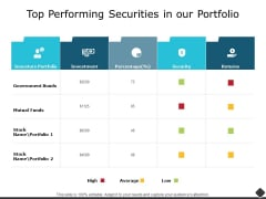 Top Performing Securities In Our Portfolio Ppt PowerPoint Presentation Inspiration Gallery