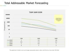 Total Addressable Market Forecasting Ppt PowerPoint Presentation Outline Deck